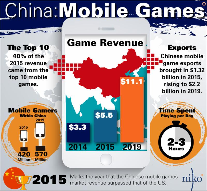 china mobile games_niko graphic
