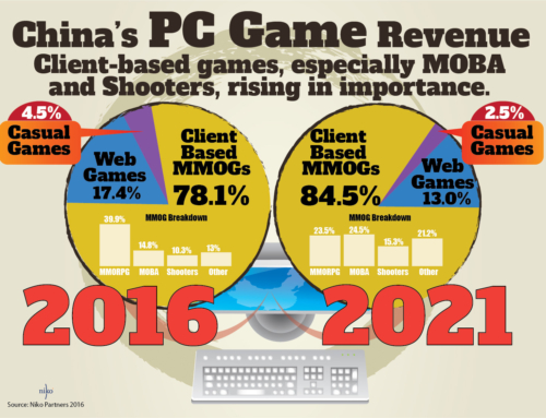 China games revenue to exceed $35 billion by 2021: NEW Niko research