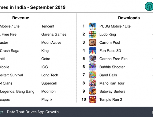 India Snapshot: Battle Royale games lead in fast growing market