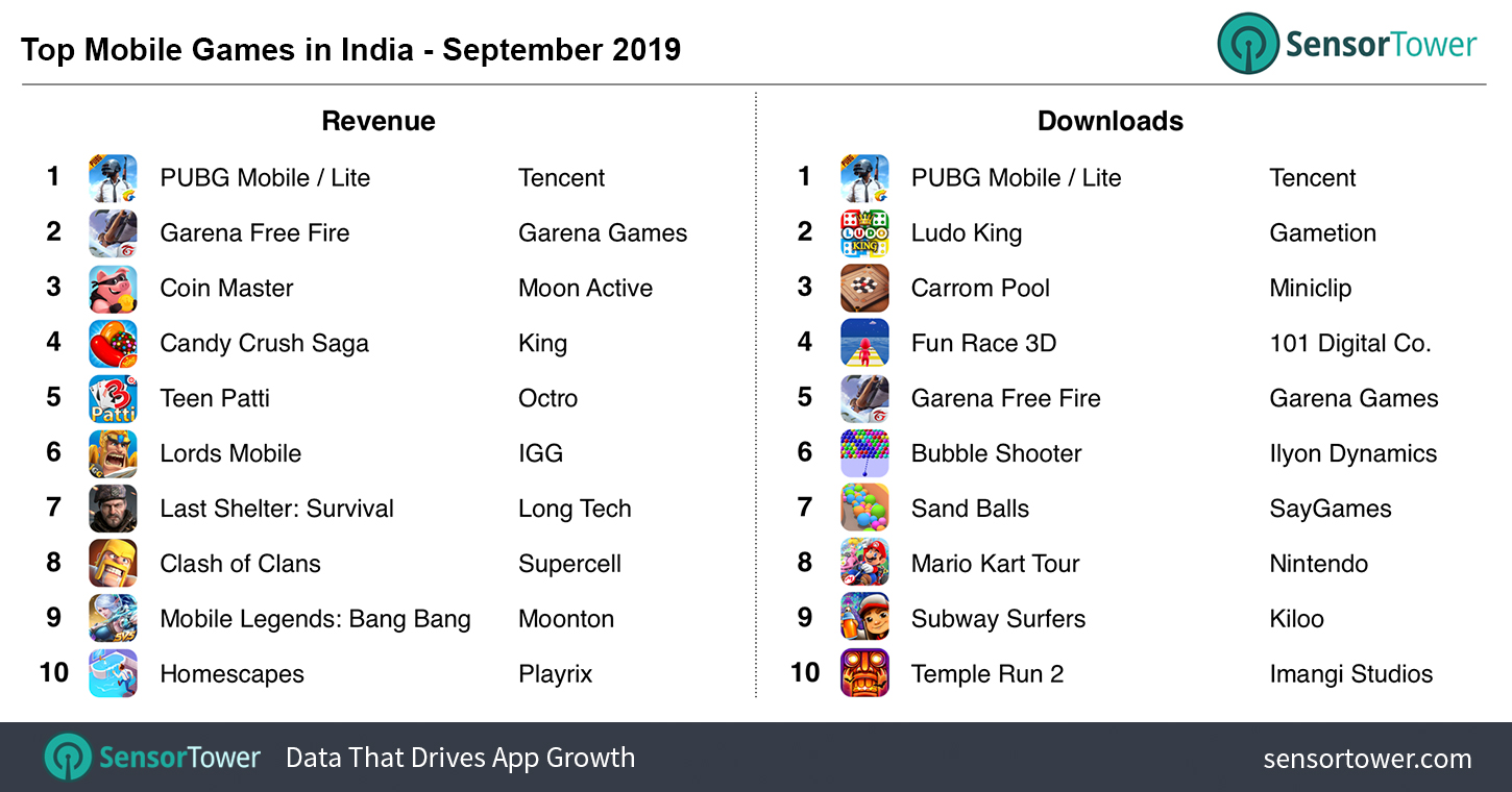 India Snapshot Battle Royale Games Lead In Fast Growing Market Niko