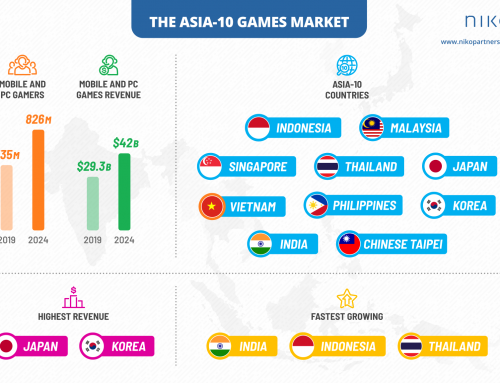 Asia-10 games market to pass 826 million gamers and $42 billion in revenue by 2024