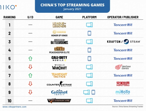 January's top streaming games in China
