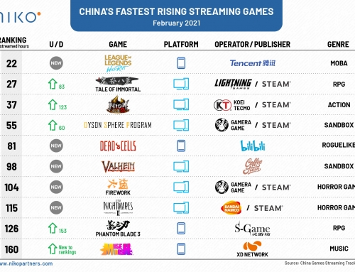 China's Fastest Rising Streaming Games